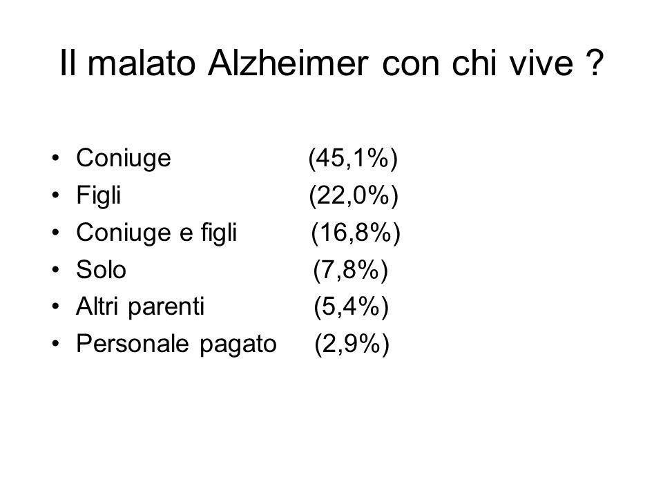 Il malato Alzheimer con chi vive ? Coniuge (45,1%) Figli (22,0%) Coniuge e figli (16,8%) Solo (7,8%) Altri parenti (5,4%) Personale pagato (2,9%)