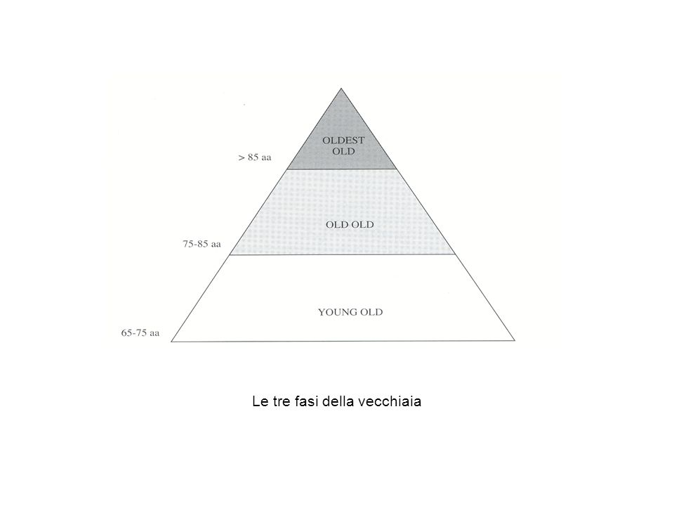 INQUADRAMENTO DIAGNOSTICO DI PARTICOLARE DIFFICOLTA UN CERTO DECLINO COGNITIVO E CARATTERISTICO DELLINVECCHIAMENTO LESPRESSIVITA E DIVERSA DA SOGGETTO A SOGGETTO ESISTONO QUADRI INTERMEDI TRA FISIOLOGIA E PATOLOGIA POLIFATTORIALITA COESISTENZA DI DIFFERENTI ENTITA CLINICHE CHE SI MANIFESTANO CON DETERIORAMENTO