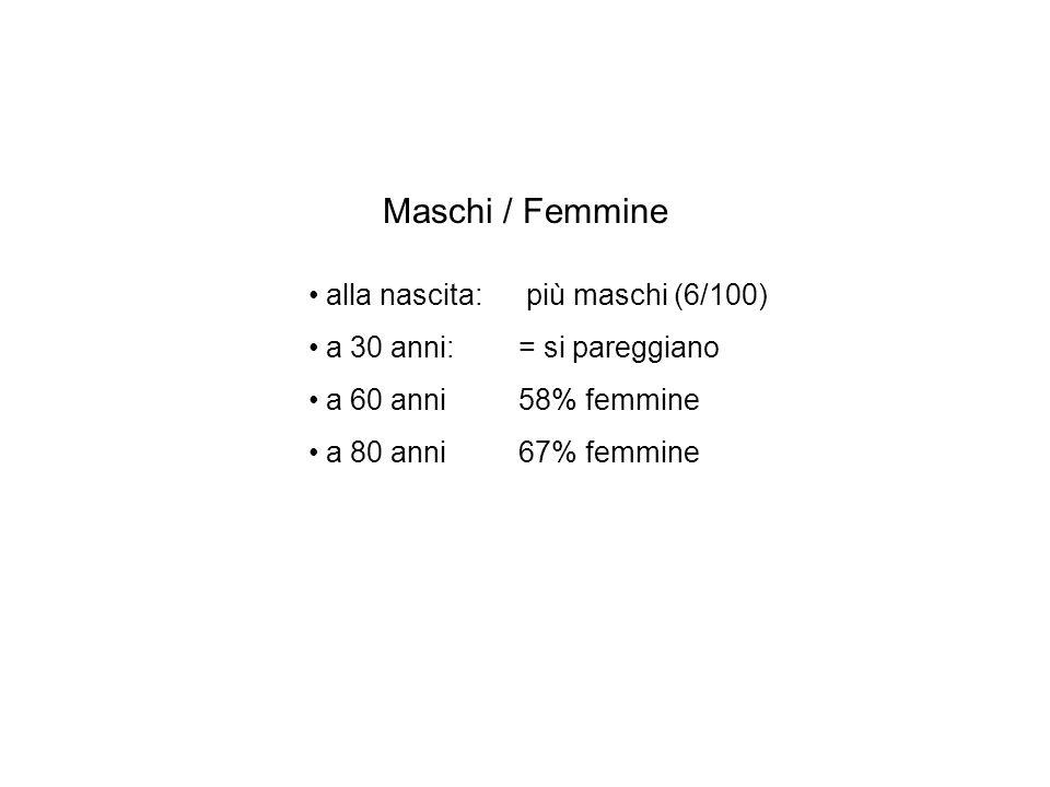 Maschi / Femmine alla nascita: più maschi (6/100) a 30 anni:= si pareggiano a 60 anni58% femmine a 80 anni67% femmine