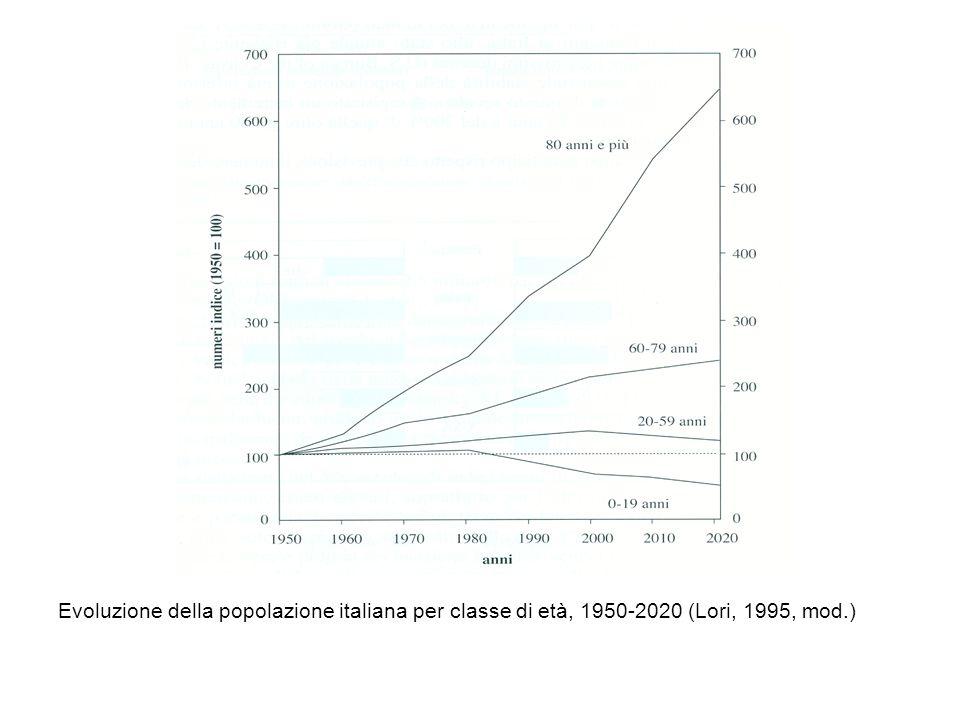 Evoluzione della popolazione italiana per classe di età, 1950-2020 (Lori, 1995, mod.)
