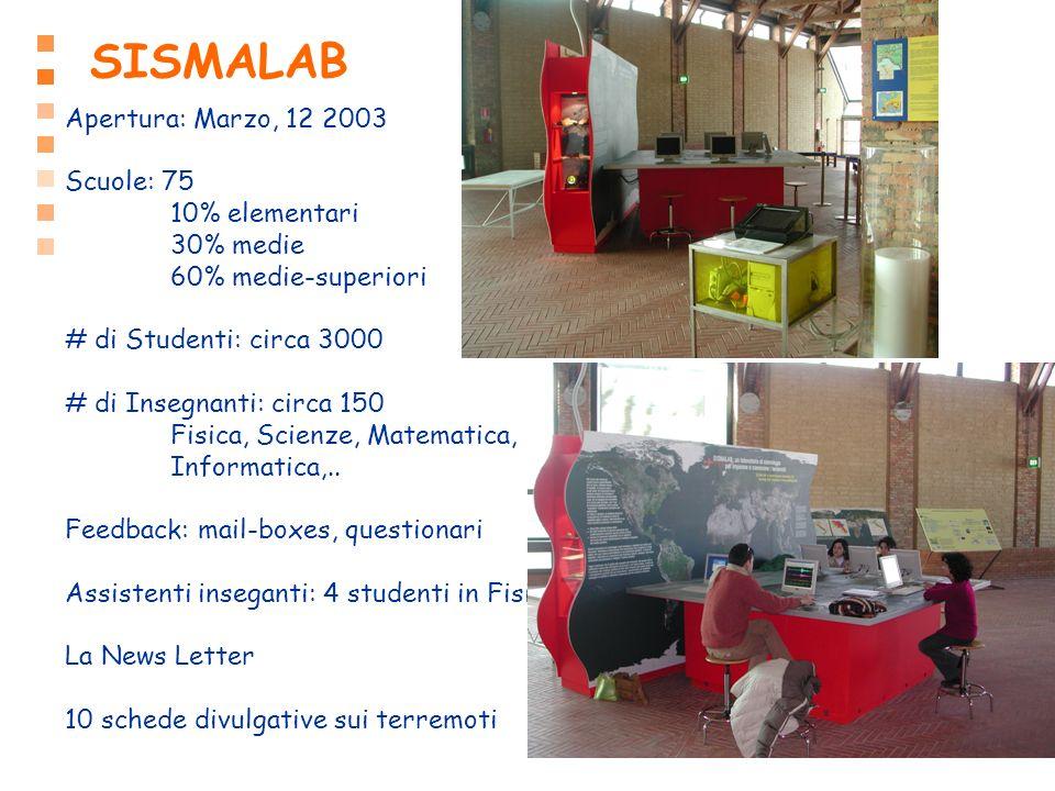 SISMALAB Apertura: Marzo, 12 2003 Scuole: 75 10% elementari 30% medie 60% medie-superiori # di Studenti: circa 3000 # di Insegnanti: circa 150 Fisica,