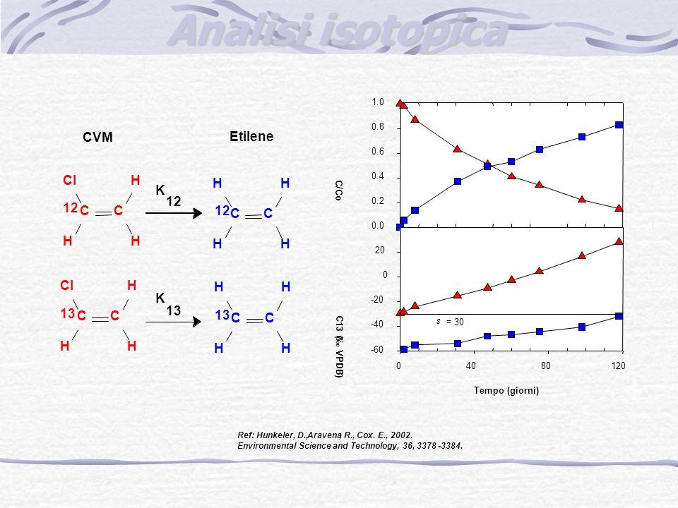 C 12 C Cl H H H K 12 C C H H H H K 13 C C H H H H C C Cl H H H CVM Etilene Ref: Hunkeler, D.,Aravena, R., Cox. E., 2002. Environmental Science and Tec
