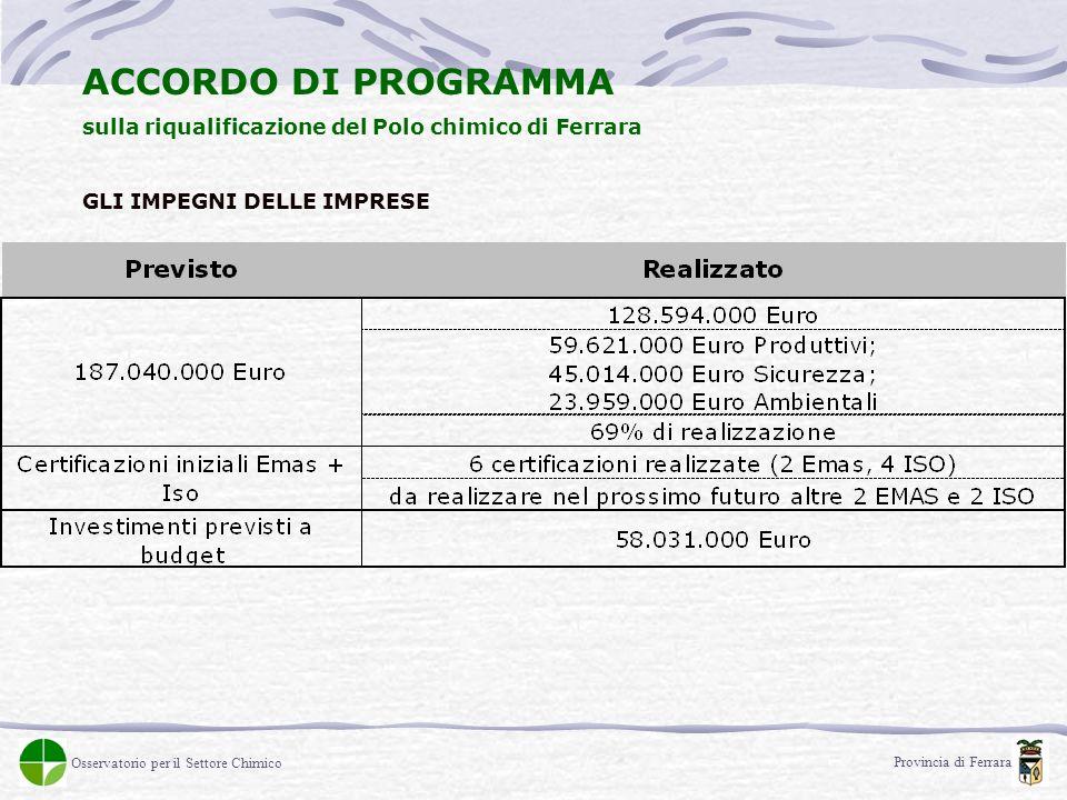 ACCORDO DI PROGRAMMA sulla riqualificazione del Polo chimico di Ferrara GLI IMPEGNI DELLE IMPRESE Provincia di Ferrara Osservatorio per il Settore Chimico