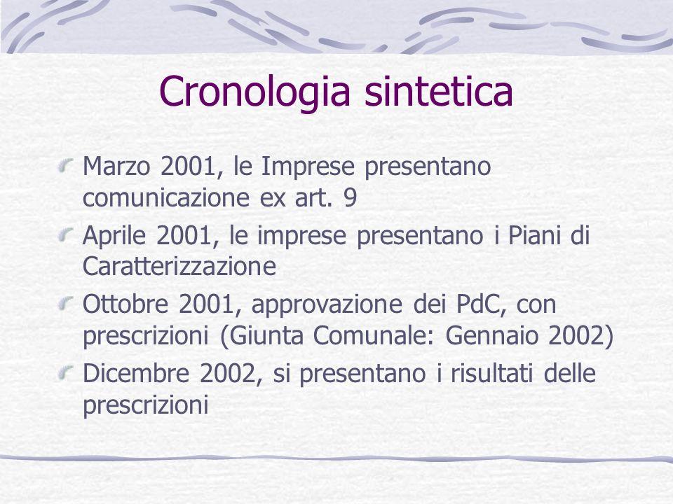 Cronologia sintetica Marzo 2001, le Imprese presentano comunicazione ex art. 9 Aprile 2001, le imprese presentano i Piani di Caratterizzazione Ottobre