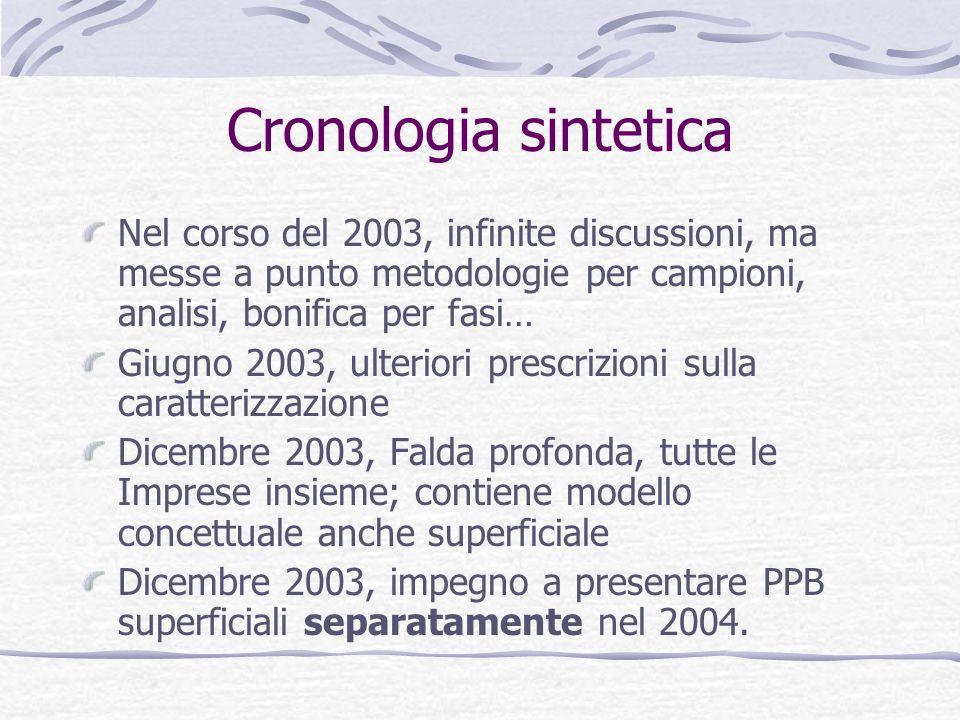 Cronologia sintetica Nel corso del 2003, infinite discussioni, ma messe a punto metodologie per campioni, analisi, bonifica per fasi… Giugno 2003, ult