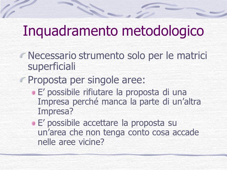 Inquadramento metodologico Necessario strumento solo per le matrici superficiali Proposta per singole aree: E possibile rifiutare la proposta di una Impresa perché manca la parte di unaltra Impresa.