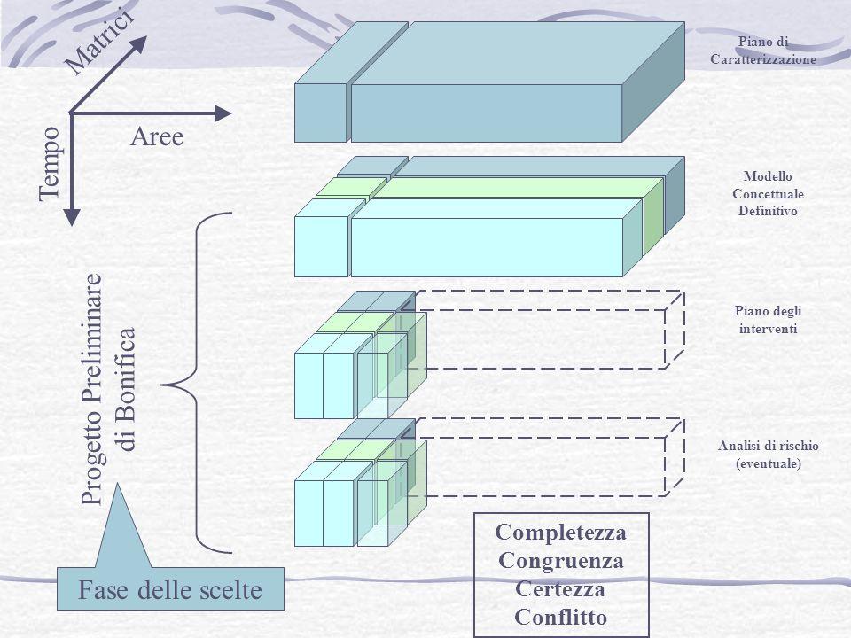 Piano di Caratterizzazione Modello Concettuale Definitivo Piano degli interventi Analisi di rischio (eventuale) Aree Matrici Progetto Preliminare di Bonifica Completezza Congruenza Certezza Conflitto Tempo Fase delle scelte