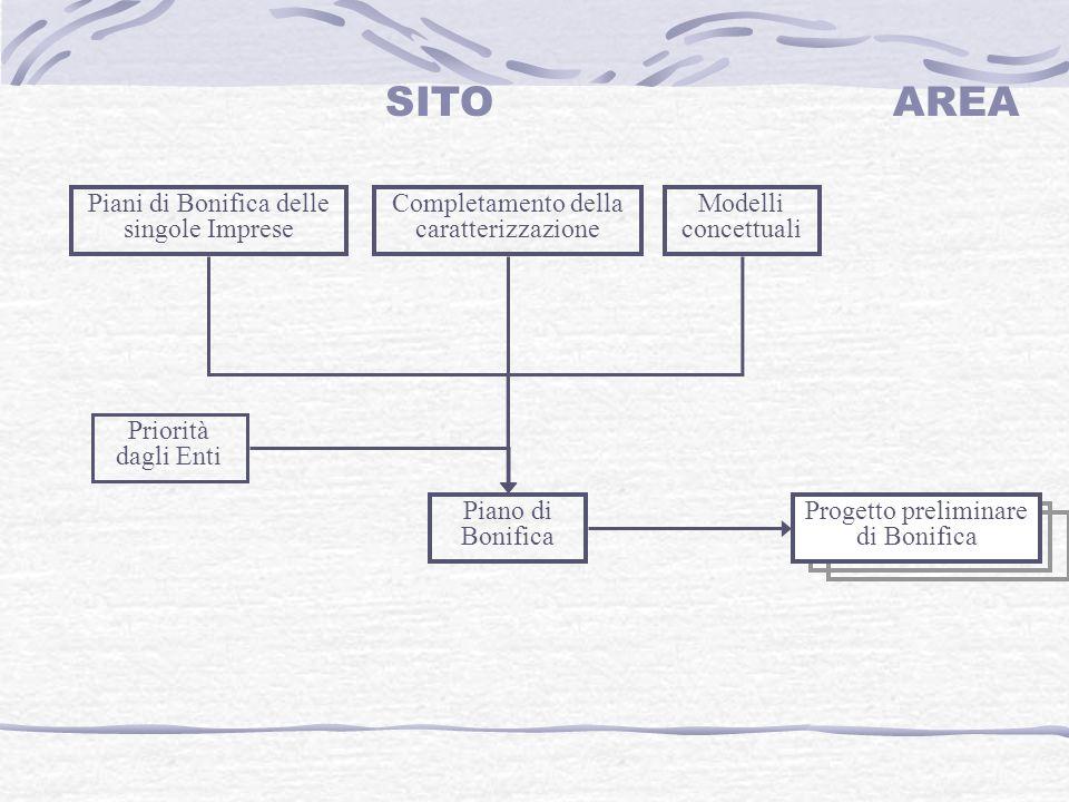 Piani di Bonifica delle singole Imprese Modelli concettuali Completamento della caratterizzazione Piano di Bonifica Progetto preliminare di Bonifica Priorità dagli Enti SITOAREA