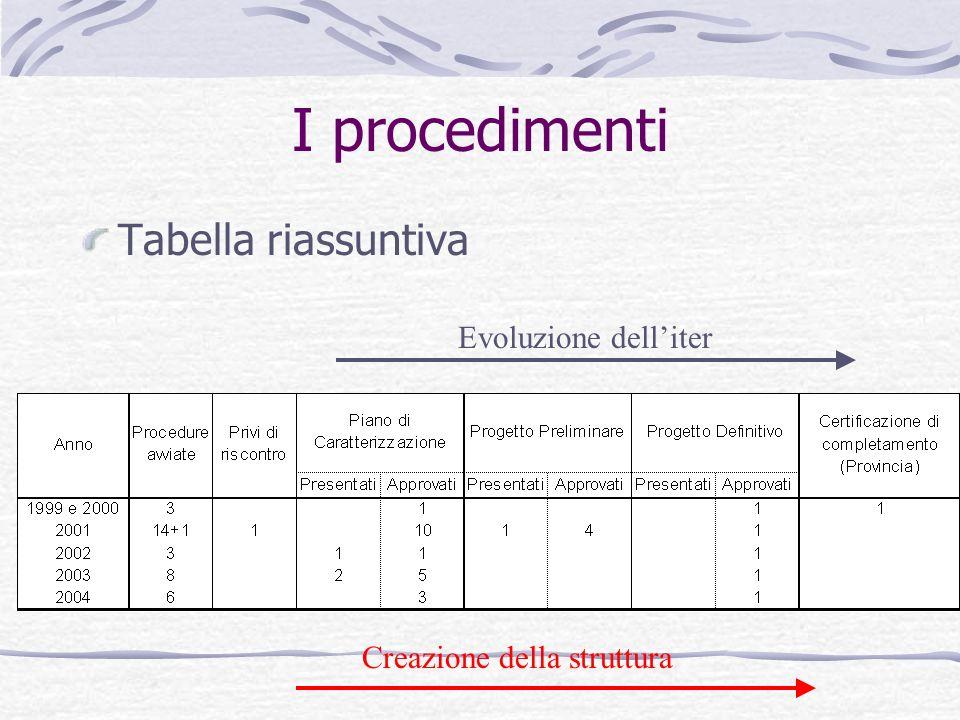 I procedimenti Tabella riassuntiva Evoluzione delliter Creazione della struttura