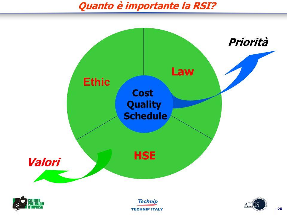 25 Quanto è importante la RSI Ethic Law HSE Valori Priorità Cost Quality Schedule