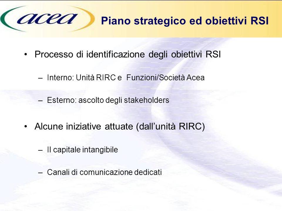 Piano strategico ed obiettivi RSI Processo di identificazione degli obiettivi RSI –Interno: Unità RIRC e Funzioni/Società Acea –Esterno: ascolto degli