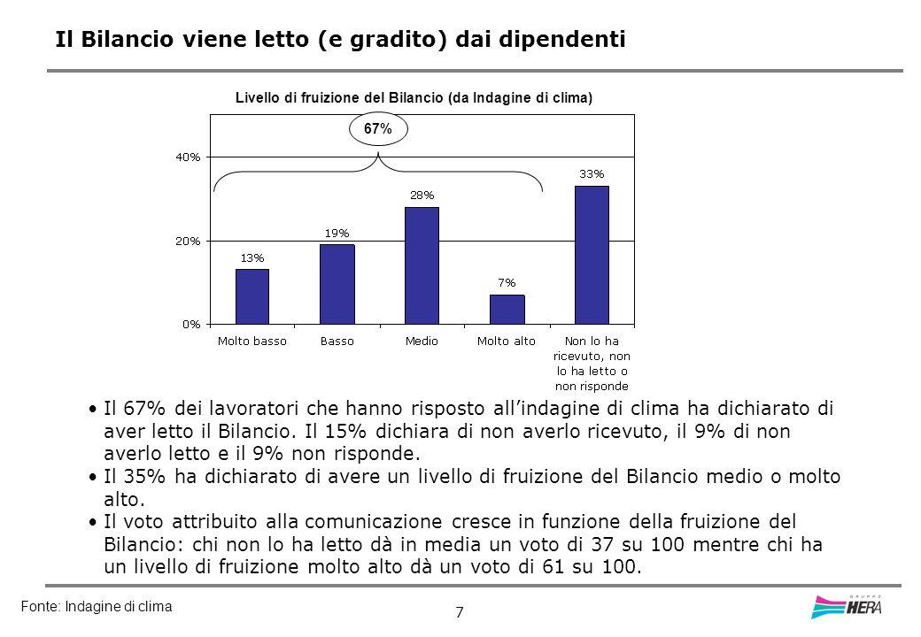 7 Il Bilancio viene letto (e gradito) dai dipendenti 67% Il 67% dei lavoratori che hanno risposto allindagine di clima ha dichiarato di aver letto il Bilancio.