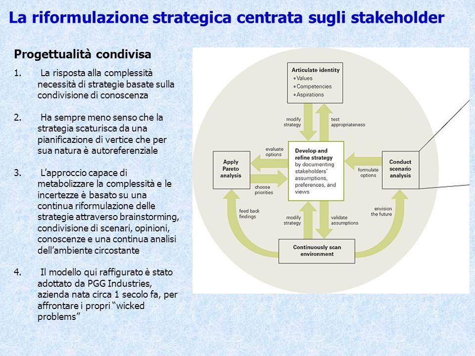 La riformulazione strategica centrata sugli stakeholder Progettualità condivisa 1. La risposta alla complessità necessità di strategie basate sulla co