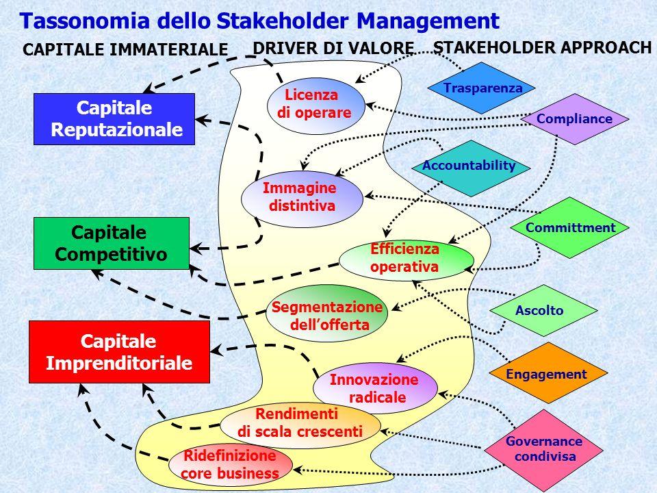 Capitale Reputazionale Capitale Competitivo Capitale Imprenditoriale Immagine distintiva Segmentazione dellofferta Efficienza operativa Innovazione ra