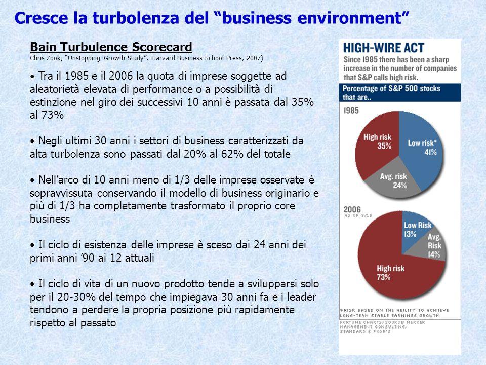 Cresce la turbolenza del business environment Bain Turbulence Scorecard Chris Zook, Unstopping Growth Study, Harvard Business School Press, 2007) Tra