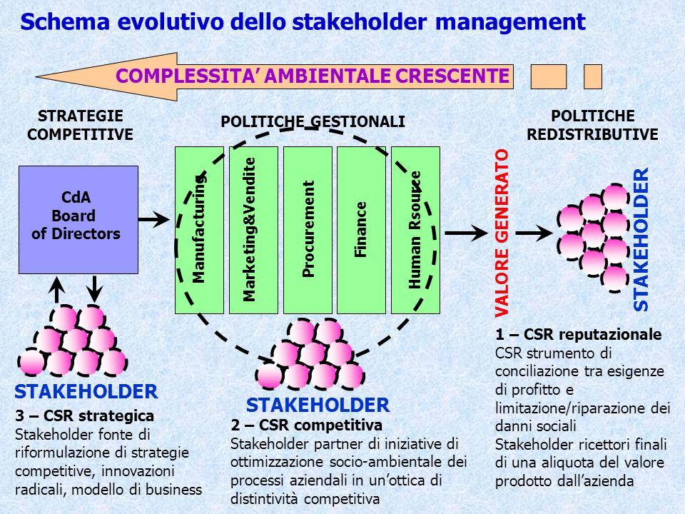 Manufacturing Marketing&VenditeProcurementFinanceHuman Rsource Schema evolutivo dello stakeholder management CdA Board of Directors POLITICHE GESTIONA