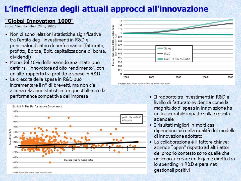 Linefficienza degli attuali approcci allinnovazione Global Innovation 1000 (Booz Allen Hamilton, 2005, 2006) Non ci sono relazioni statistiche signifi