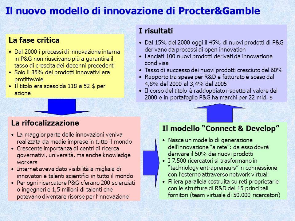 Il nuovo modello di innovazione di Procter&Gamble La fase critica Dal 2000 i processi di innovazione interna in P&G non riuscivano più a garantire il