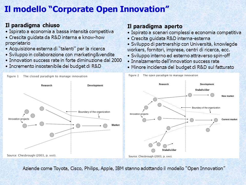 Il modello Corporate Open Innovation Il paradigma chiuso Ispirato a economia a bassa intensità competitiva Crescita guidata da R&D interna e know-how