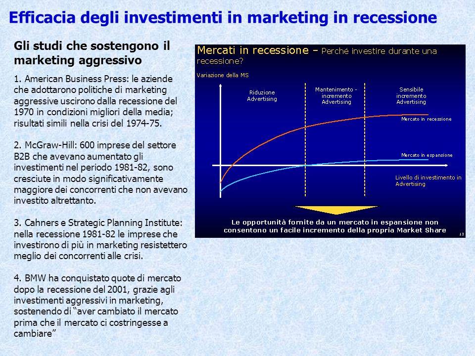 Efficacia degli investimenti in marketing in recessione Gli studi che sostengono il marketing aggressivo 1. American Business Press: le aziende che ad