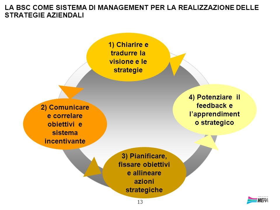 13 LA BSC COME SISTEMA DI MANAGEMENT PER LA REALIZZAZIONE DELLE STRATEGIE AZIENDALI 1) Chiarire e tradurre la visione e le strategie 3) Pianificare, f