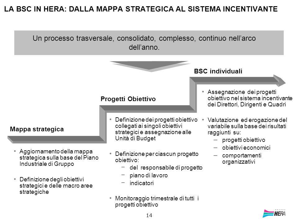 14 LA BSC IN HERA: DALLA MAPPA STRATEGICA AL SISTEMA INCENTIVANTE Mappa strategica Aggiornamento della mappa strategica sulla base del Piano Industria