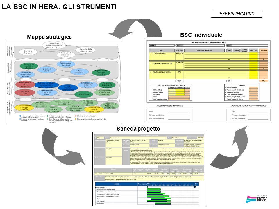 15 LA BSC IN HERA: GLI STRUMENTI Mappa strategica Scheda progetto BSC individuale ESEMPLIFICATIVO