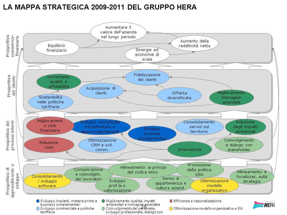 16 LA MAPPA STRATEGICA 2009-2011 DEL GRUPPO HERA Sviluppo impianti, materie prime e business complementari Sviluppo commerciale e politiche tariffarie