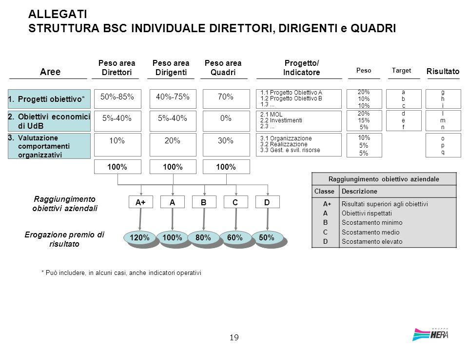 19 ALLEGATI STRUTTURA BSC INDIVIDUALE DIRETTORI, DIRIGENTI e QUADRI 1.Progetti obiettivo* 50%-85% 1.1 Progetto Obiettivo A 1.2 Progetto Obiettivo B 1.