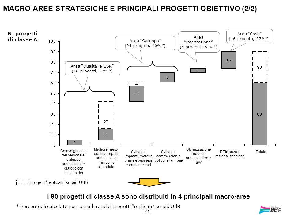 21 MACRO AREE STRATEGICHE E PRINCIPALI PROGETTI OBIETTIVO (2/2) * Percentuali calcolate non considerando i progetti replicati su più UdB I 90 progetti