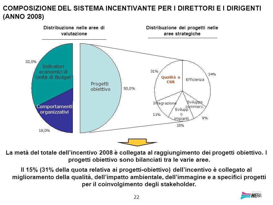 22 Progetti obiettivo Indicatori economici di Unità di Budget Comportamenti organizzativi Distribuzione nelle aree di valutazione La metà del totale d