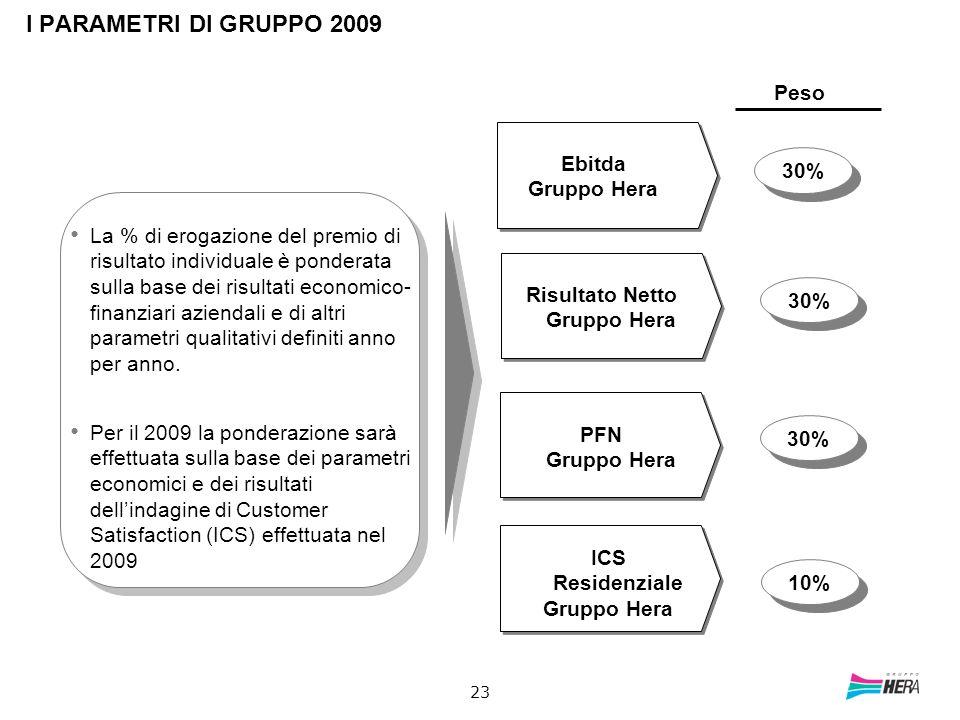 23 I PARAMETRI DI GRUPPO 2009 Peso 30% 10% La % di erogazione del premio di risultato individuale è ponderata sulla base dei risultati economico- fina