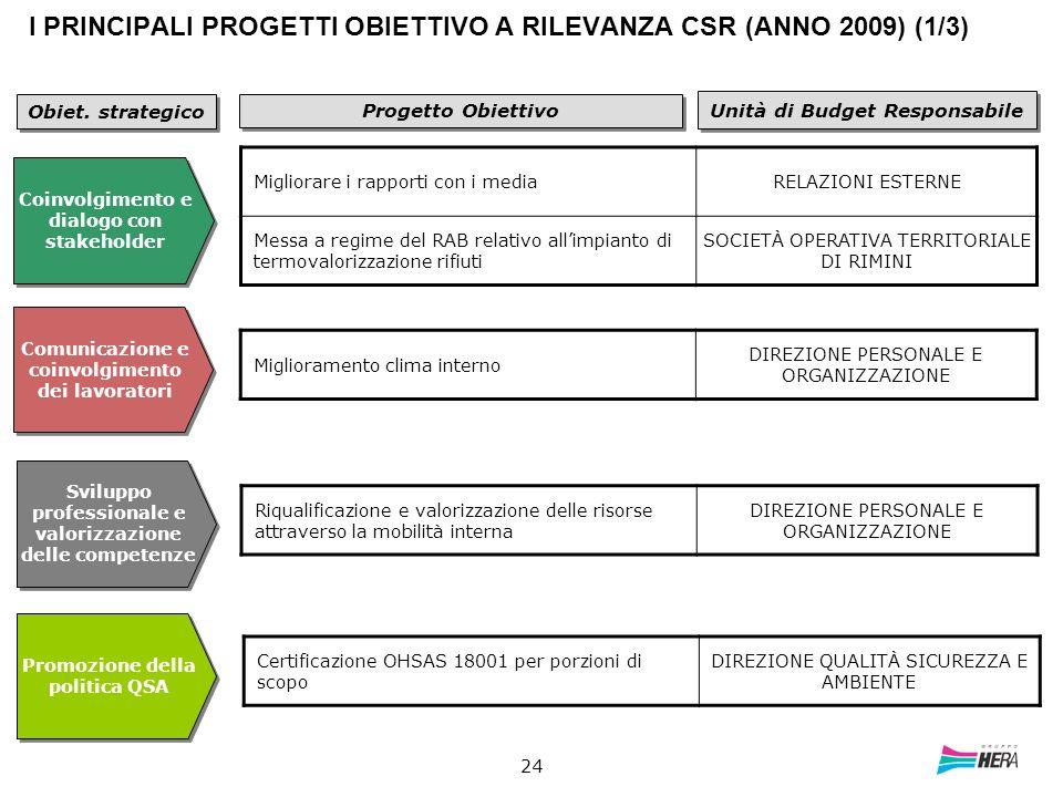24 I PRINCIPALI PROGETTI OBIETTIVO A RILEVANZA CSR (ANNO 2009) (1/3) Progetto Obiettivo Unità di Budget Responsabile Coinvolgimento e dialogo con stak