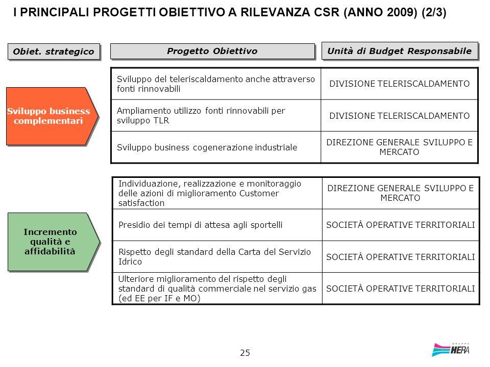 25 I PRINCIPALI PROGETTI OBIETTIVO A RILEVANZA CSR (ANNO 2009) (2/3) Progetto Obiettivo Unità di Budget Responsabile Sviluppo del teleriscaldamento an