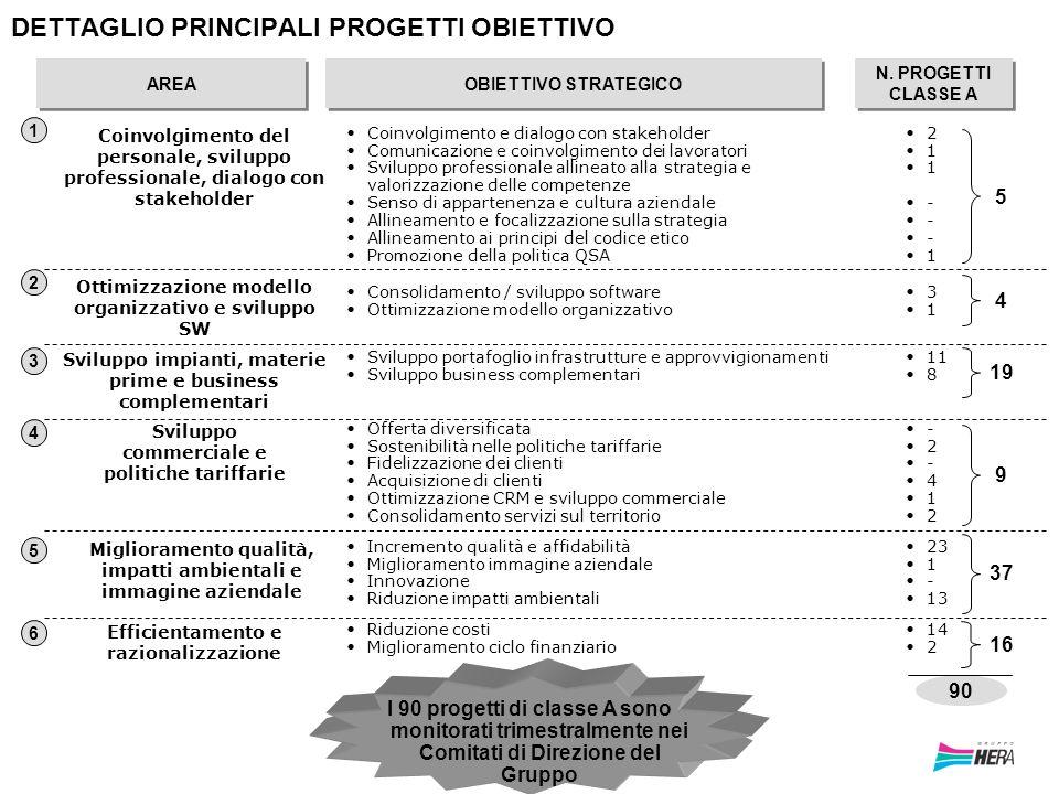 28 Coinvolgimento e dialogo con stakeholder Comunicazione e coinvolgimento dei lavoratori Sviluppo professionale allineato alla strategia e valorizzaz
