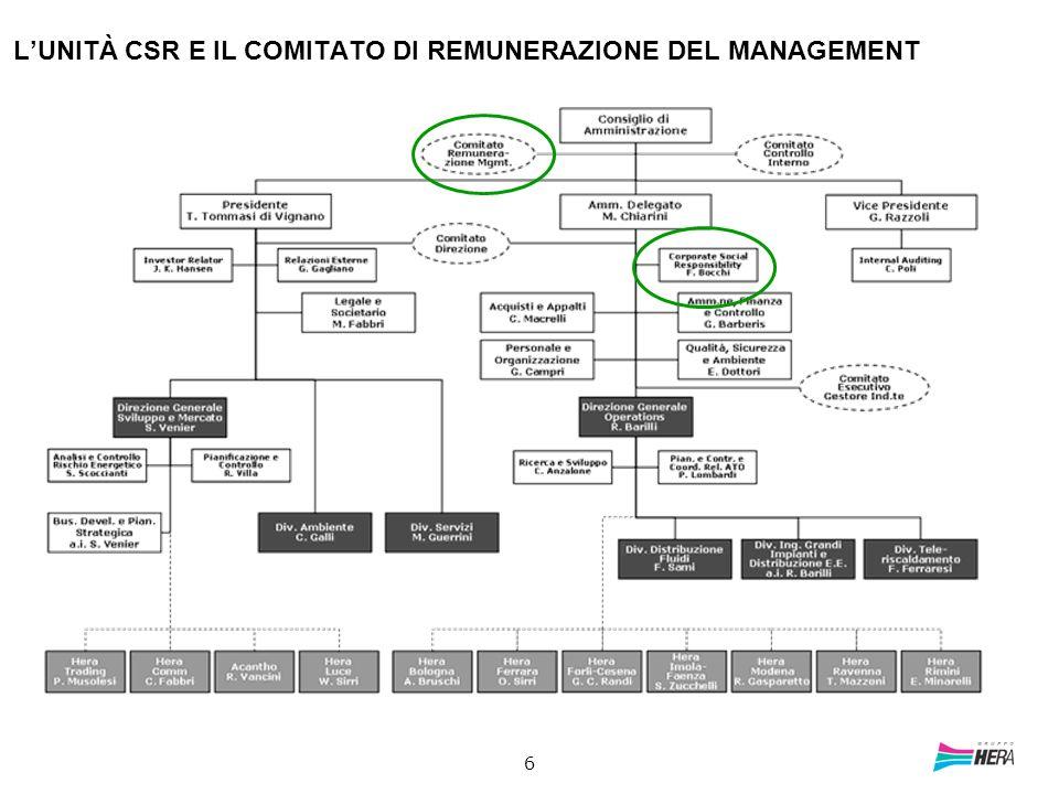 6 LUNITÀ CSR E IL COMITATO DI REMUNERAZIONE DEL MANAGEMENT
