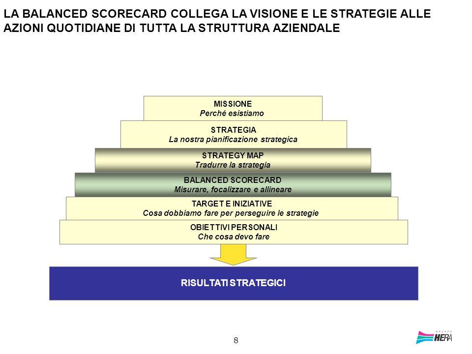 8 STRATEGY MAP Tradurre la strategia BALANCED SCORECARD Misurare, focalizzare e allineare MISSIONE Perché esistiamo STRATEGIA La nostra pianificazione