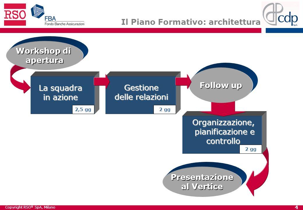 Copyright RSO ® SpA, Milano 4 Il Piano Formativo: architettura La squadra in azione Gestione delle relazioni Organizzazione, pianificazione e controllo 2,5 gg2 gg Workshop di apertura Presentazione al Vertice Follow up