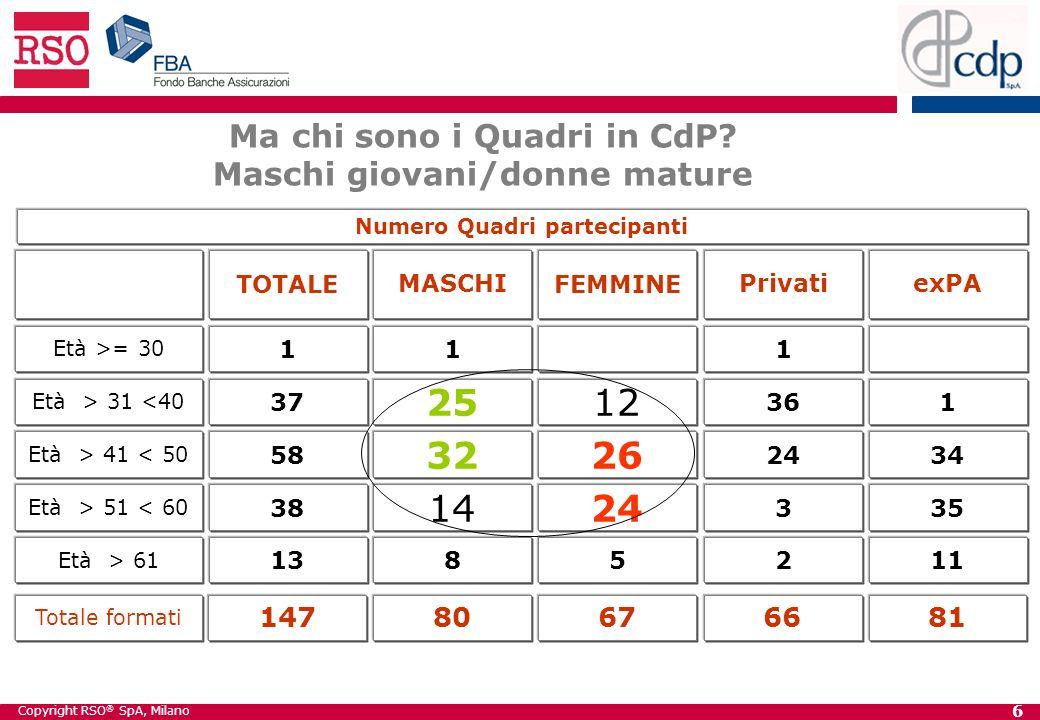 Copyright RSO ® SpA, Milano 6 Ma chi sono i Quadri in CdP.