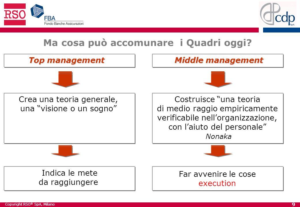 Copyright RSO ® SpA, Milano 9 Ma cosa può accomunare i Quadri oggi.