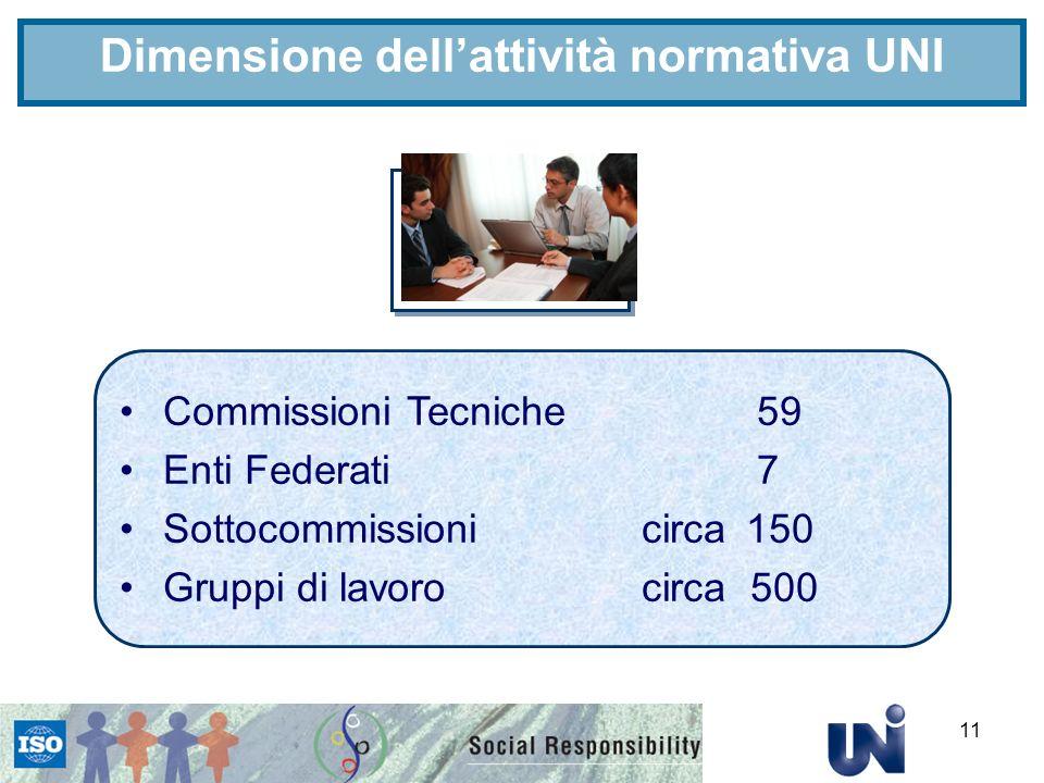 11 Commissioni Tecniche 59 Enti Federati 7 Sottocommissionicirca150 Gruppi di lavorocirca 500 Dimensione dellattività normativa UNI