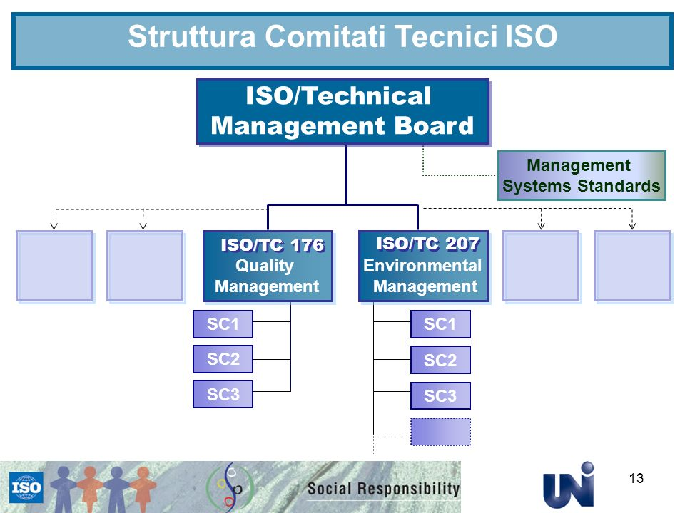 ISO/Technical Management Board ISO/Technical Management Board Environmental Management Environmental Management Quality Management Quality Management