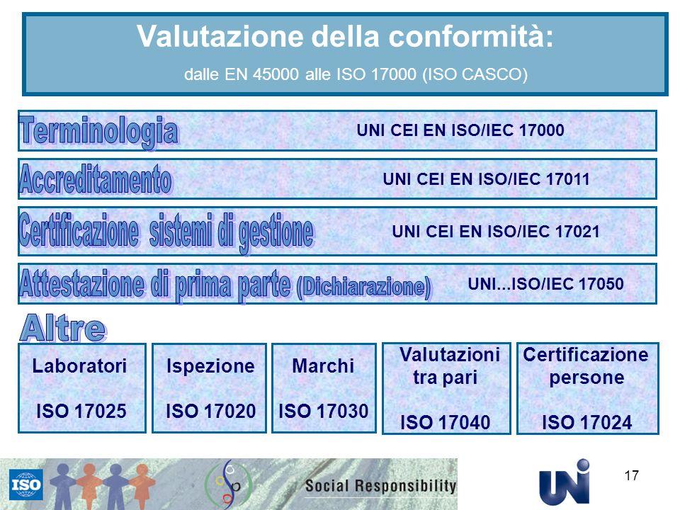 17 UNI CEI EN ISO/IEC 17000 UNI CEI EN ISO/IEC 17011 UNI CEI EN ISO/IEC 17021 UNI...ISO/IEC 17050 Laboratori ISO 17025 Marchi ISO 17030 Ispezione ISO 17020 Valutazioni tra pari ISO 17040 Certificazione persone ISO 17024 Valutazione della conformità: dalle EN 45000 alle ISO 17000 (ISO CASCO)