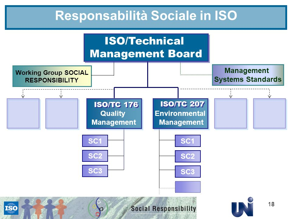 18 Working Group SOCIAL RESPONSIBILITY ISO/Technical Management Board ISO/Technical Management Board Environmental Management Environmental Management