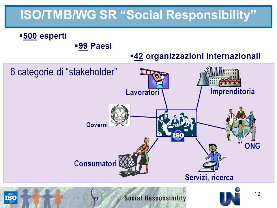 19 Imprenditoria Lavoratori 500 esperti 99 Paesi 42 organizzazioni internazionali 6 categorie di stakeholder Consumatori Servizi, ricerca ONG ISO/TMB/WG SR Social Responsibility Governi