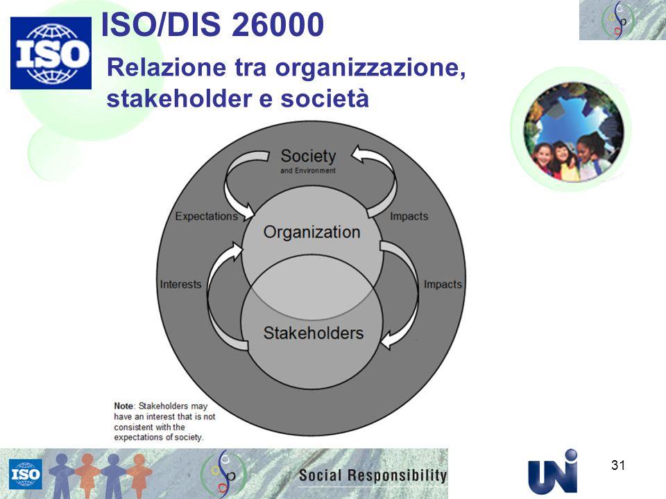 ISO/DIS 26000 Relazione tra organizzazione, stakeholder e società 31