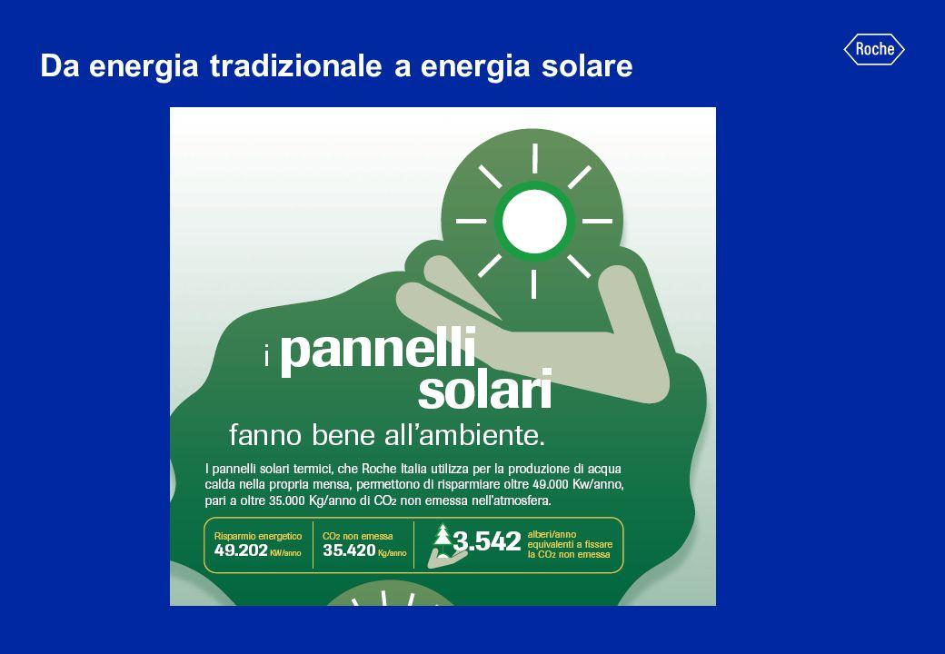Da energia tradizionale a energia solare