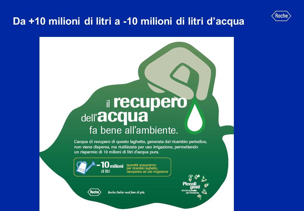 Da +10 milioni di litri a -10 milioni di litri dacqua