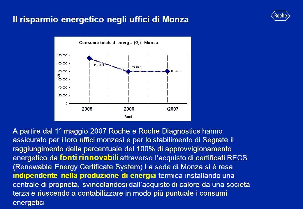 Il risparmio energetico negli uffici di Monza A partire dal 1° maggio 2007 Roche e Roche Diagnostics hanno assicurato per i loro uffici monzesi e per