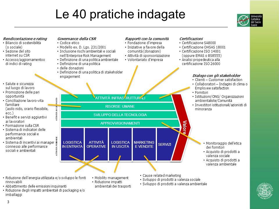 Le 40 pratiche indagate 3 ATTIVITÀ DI SUPPORTO ATTIVITÀ PRIMARIE ATTIVITÀ INFRASTRUTTURALI RISORSE UMANE SVILUPPO DELLA TECNOLOGIA APPROVVIGIONAMENTI